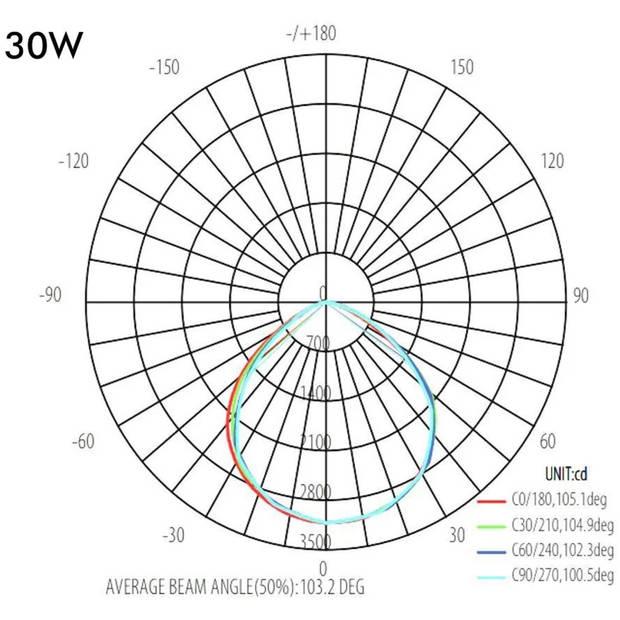 OSRAM - LED Bouwlamp - Facto Evola - 30 Watt - LED Schijnwerper - Natuurlijk Wit 4000K - Waterdicht IP65 - 140LM/W -